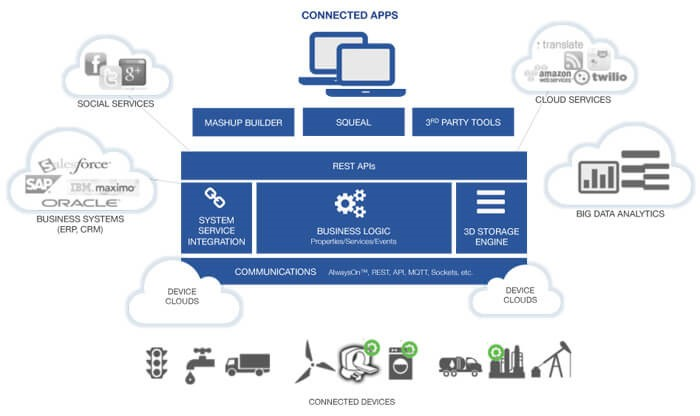 ThingWorx plateforme iot industrielle